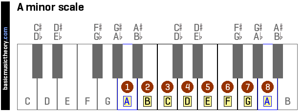 a-minor-scale-on-piano-keyboard
