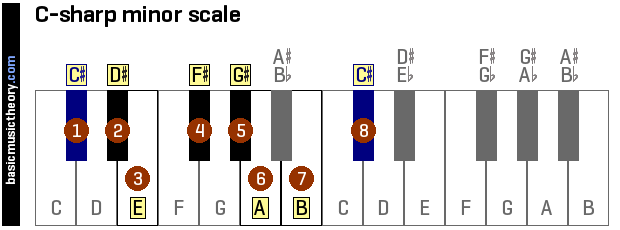 c-sharp-minor-scale-on-piano-keyboard